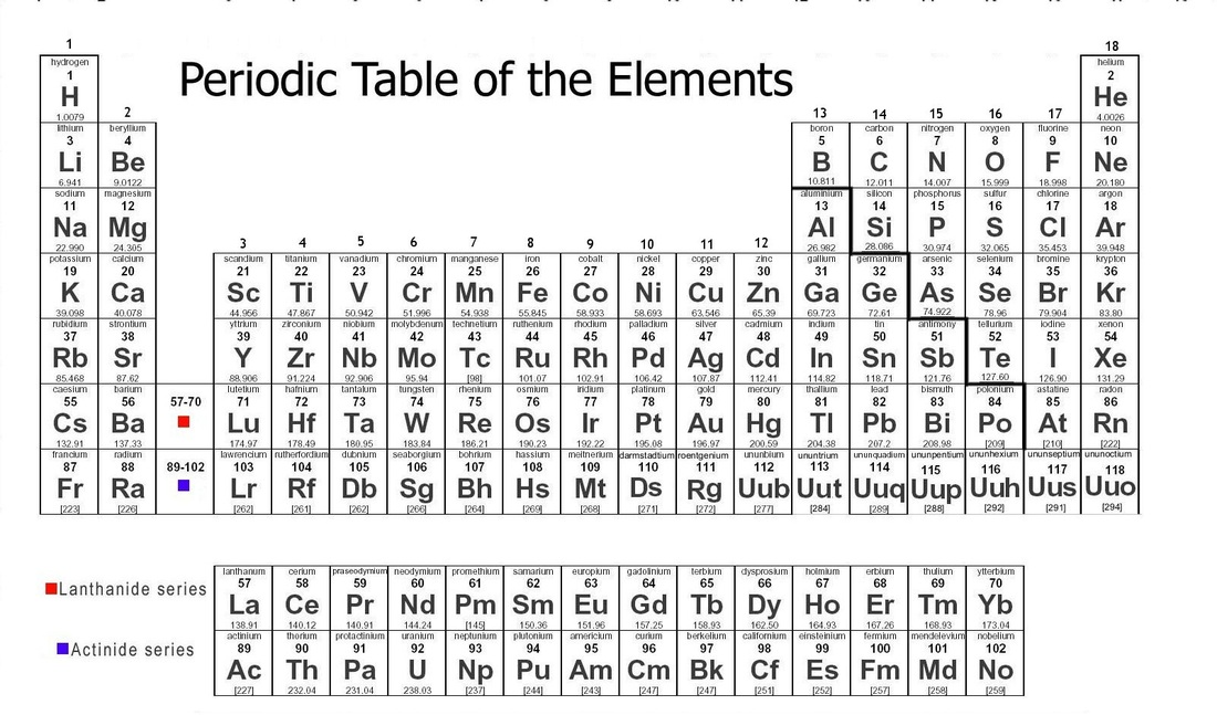 periodic table a level pdf